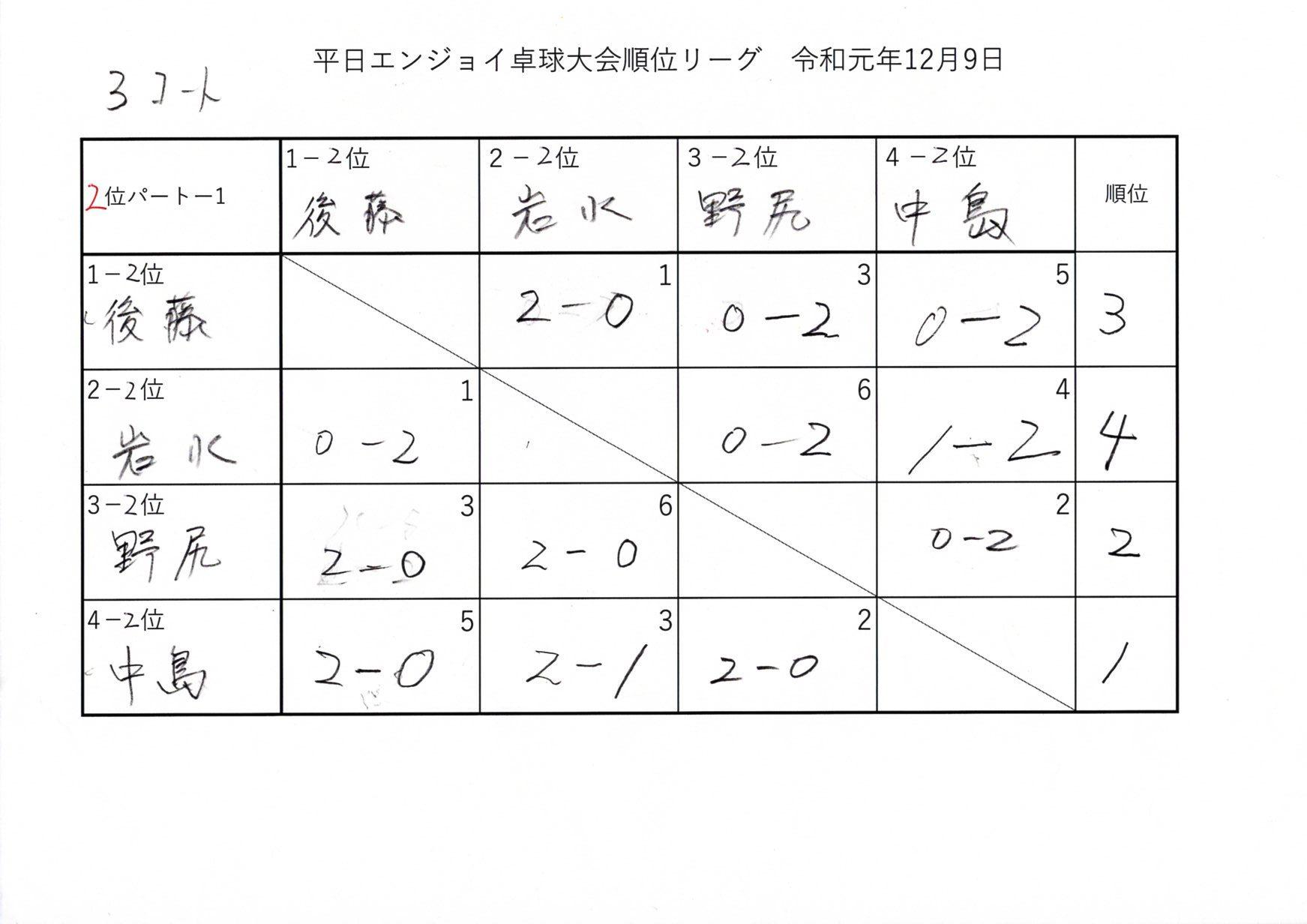 第2回平日エンジョイ卓球大会 順位リーグ