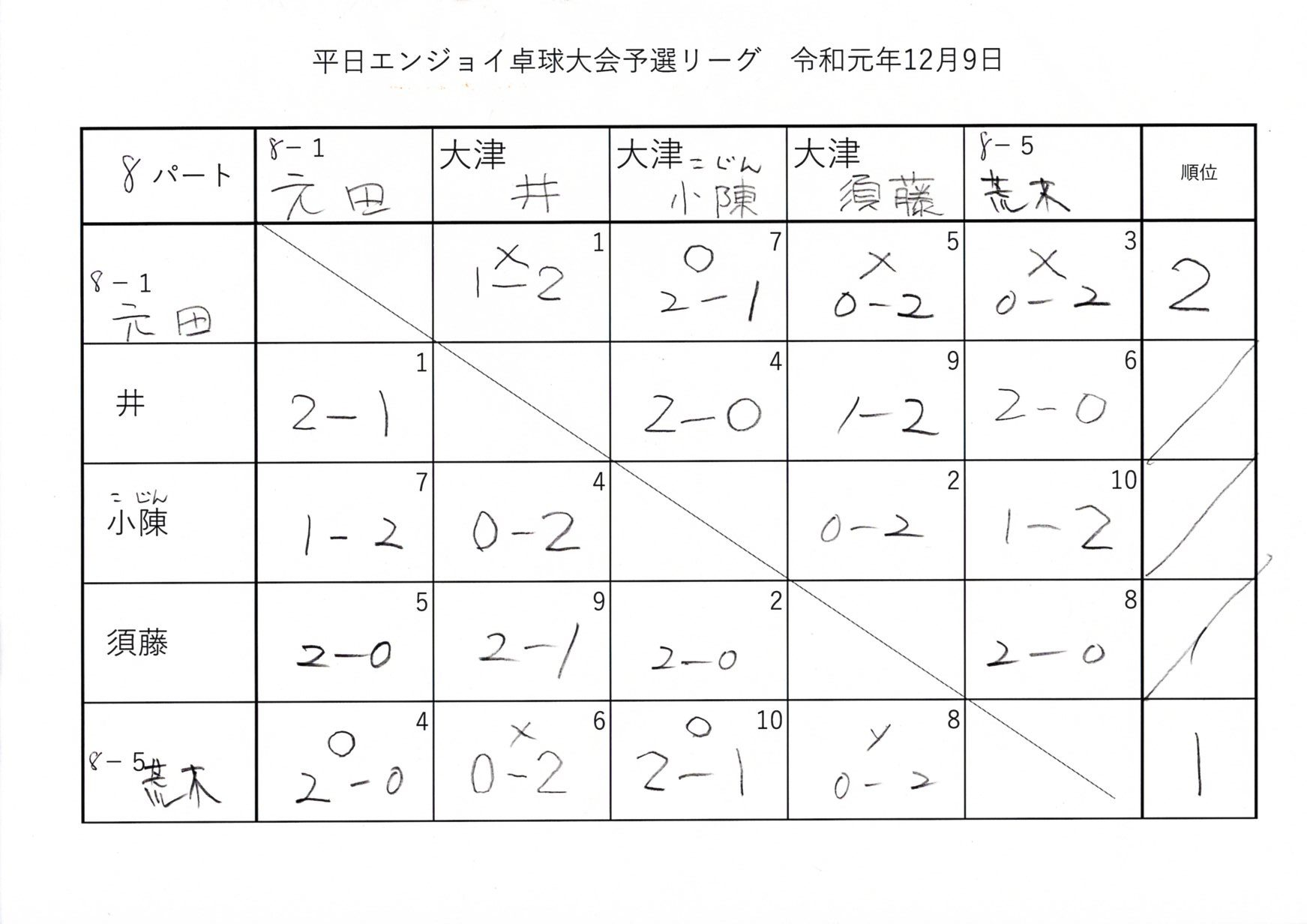 第2回平日エンジョイ卓球大会 予選リーグ