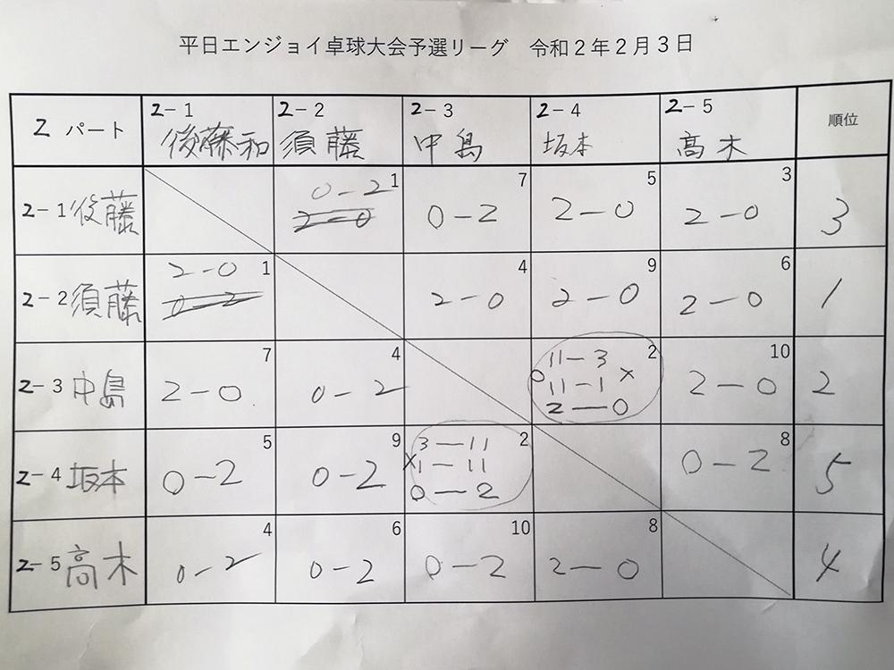 試合結果2パート 平日エンジョイ卓球大会