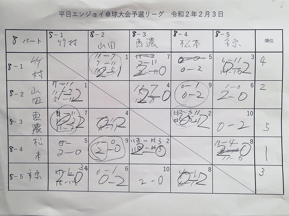 試合結果8パート 平日エンジョイ卓球大会