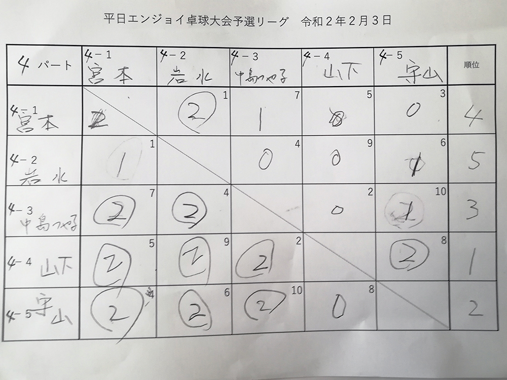 試合結果4パート 平日エンジョイ卓球大会