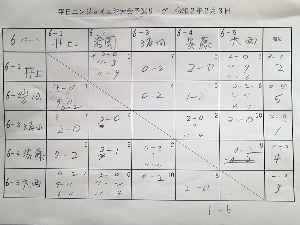 試合結果6パート 平日エンジョイ卓球大会