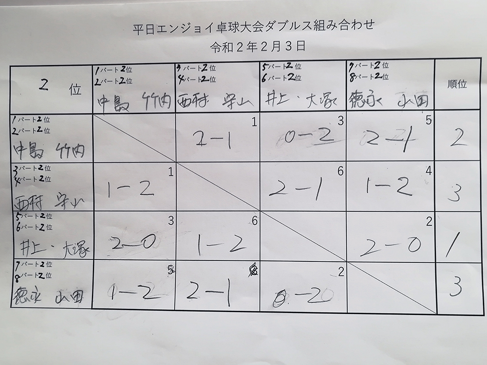 ダブルス2位パート 平日エンジョイ卓球大会