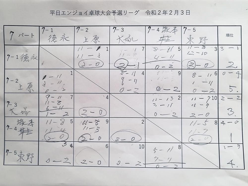 試合結果7パート 平日エンジョイ卓球大会