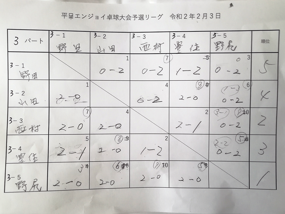 試合結果3パート 平日エンジョイ卓球大会