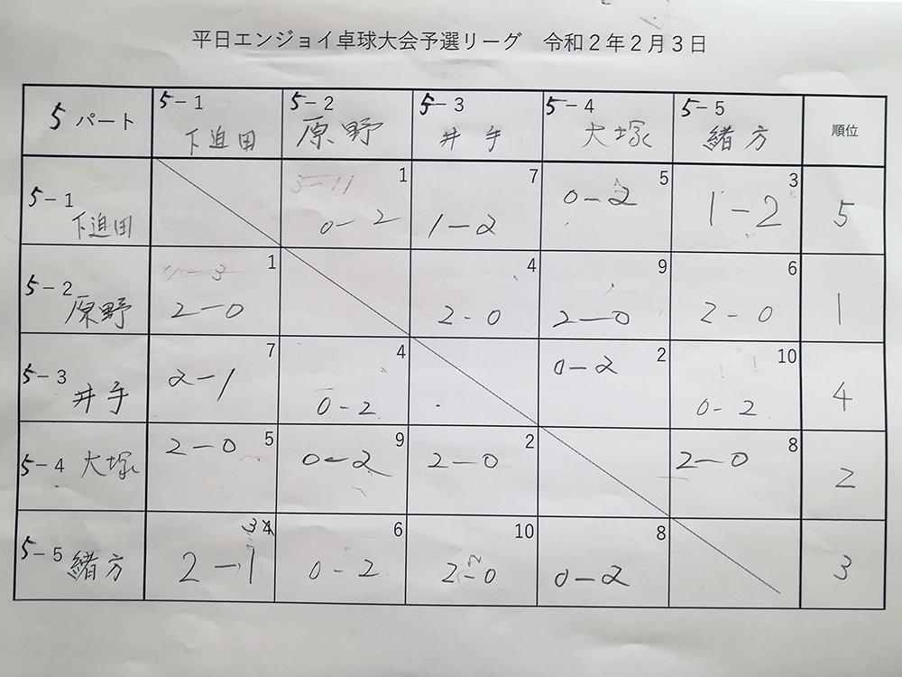 試合結果5パート 平日エンジョイ卓球大会