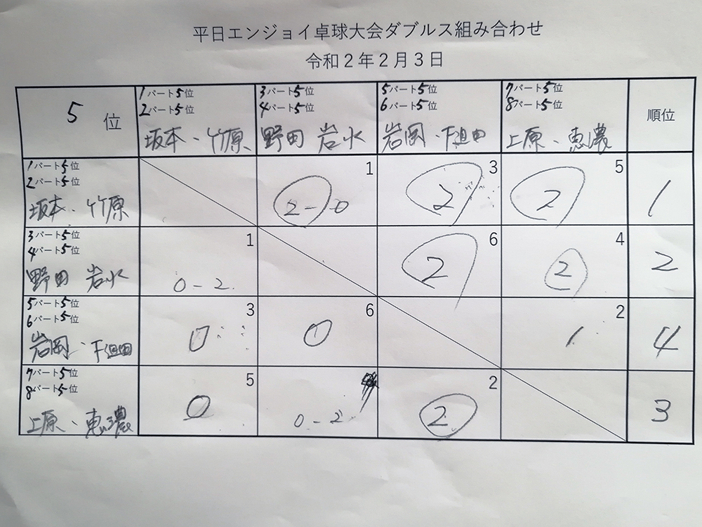 ダブルス5位パート 平日エンジョイ卓球大会