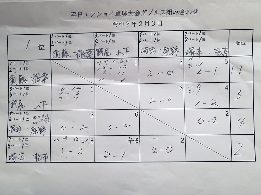 ダブルス1位パート 平日エンジョイ卓球大会