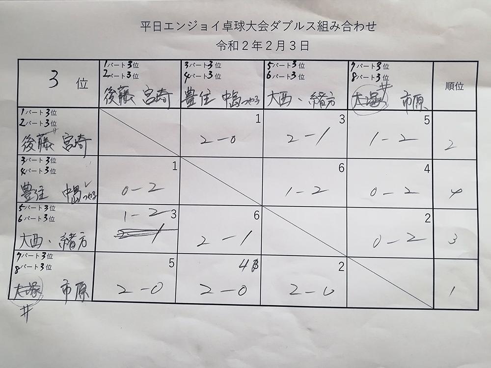 ダブルス3位パート 平日エンジョイ卓球大会