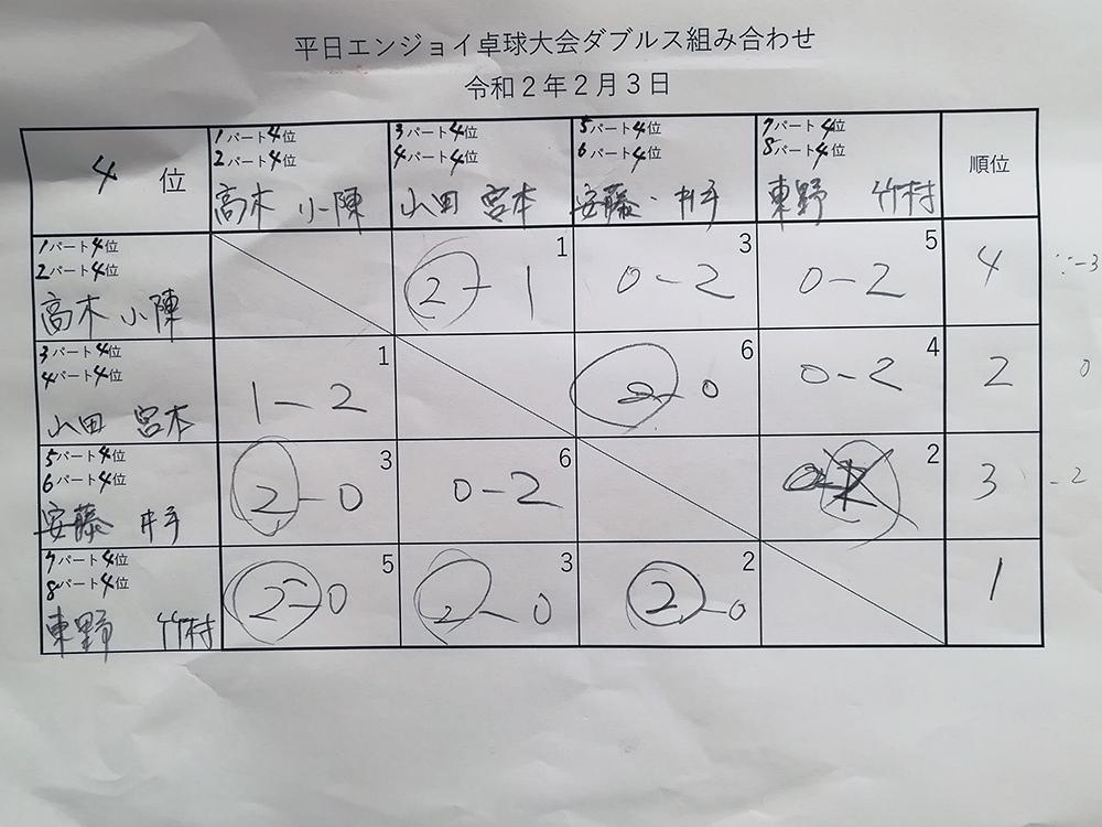 ダブルス4位パート 平日エンジョイ卓球大会