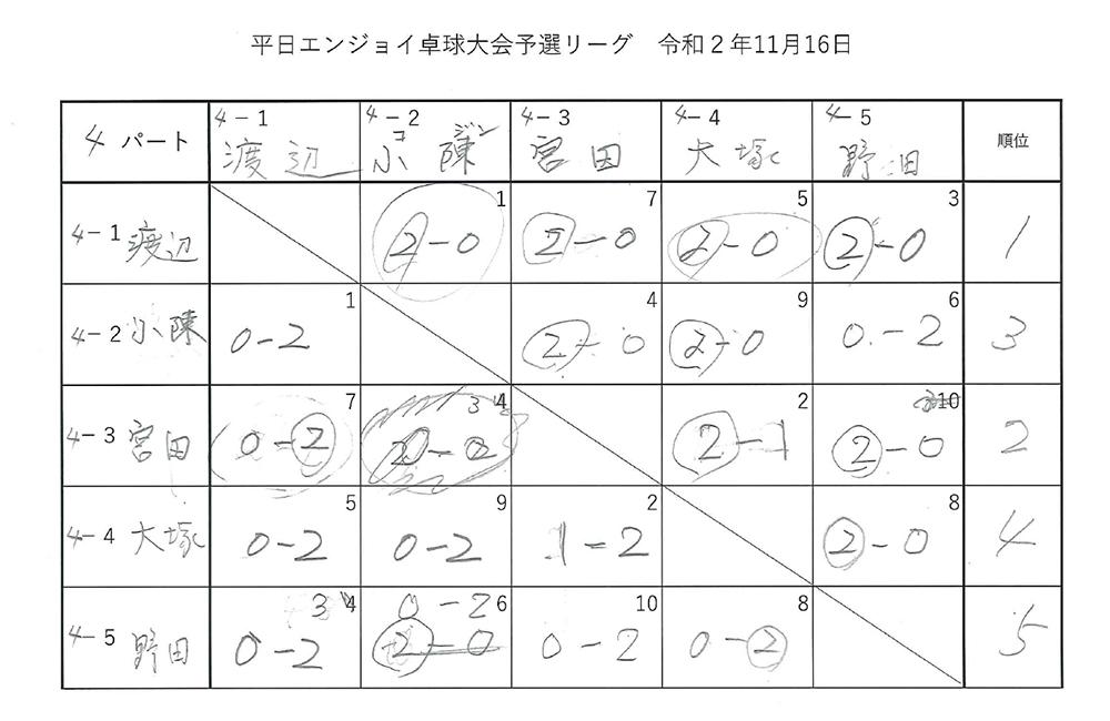 令和2年度第1回 平日エンジョイ卓球大会 試合結果 シングルス