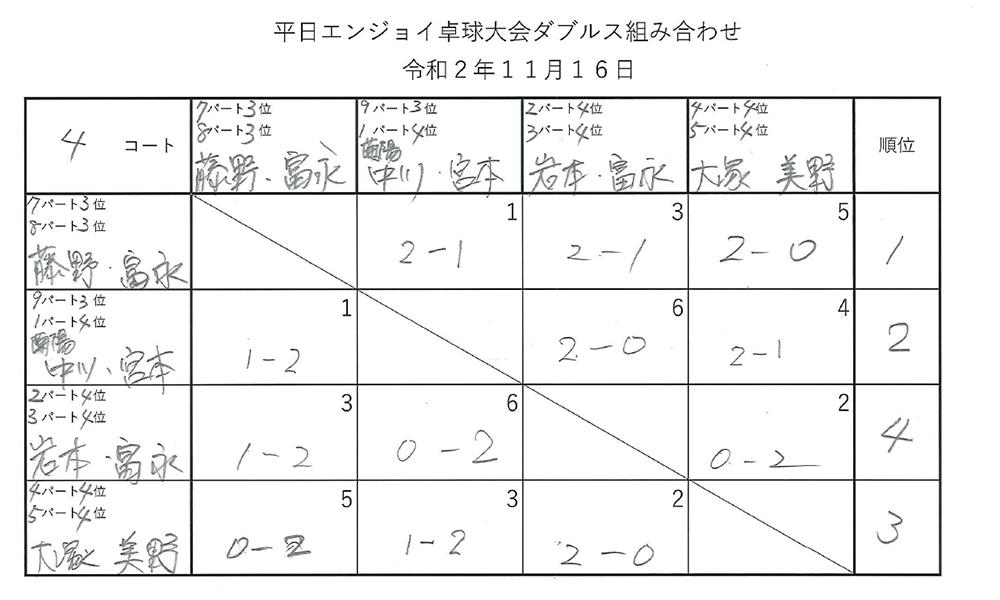 令和2年度第1回 平日エンジョイ卓球大会 試合結果 ダブルス